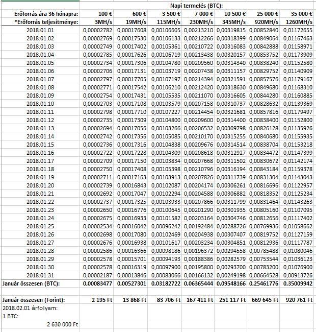 hol lehet bitcoin bányászt keresni