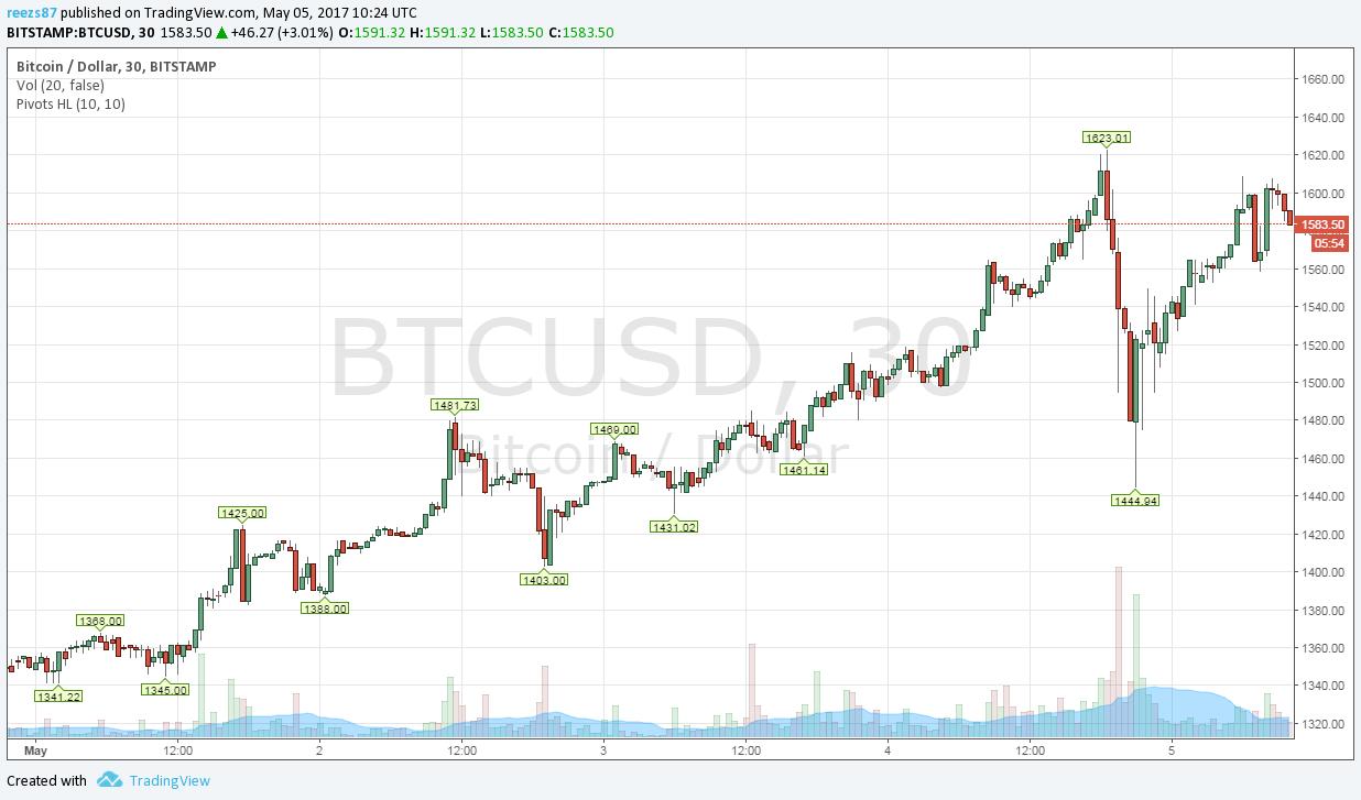 keresni bitcoin a tőzsdén)