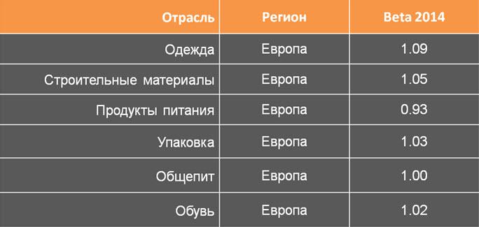 üzleti értékelés valós opciós módszerrel)