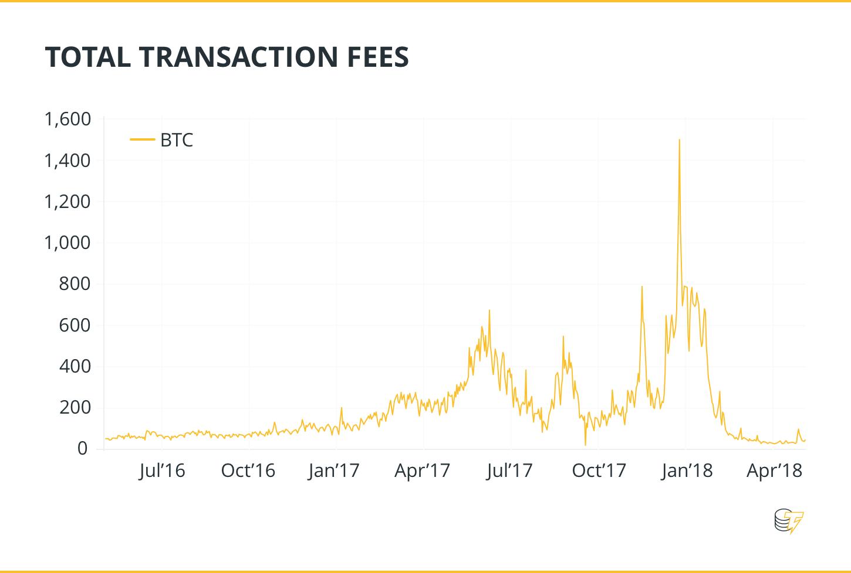 utolsó bitcoin